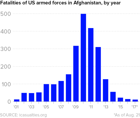 afghan-chart2.jpg
